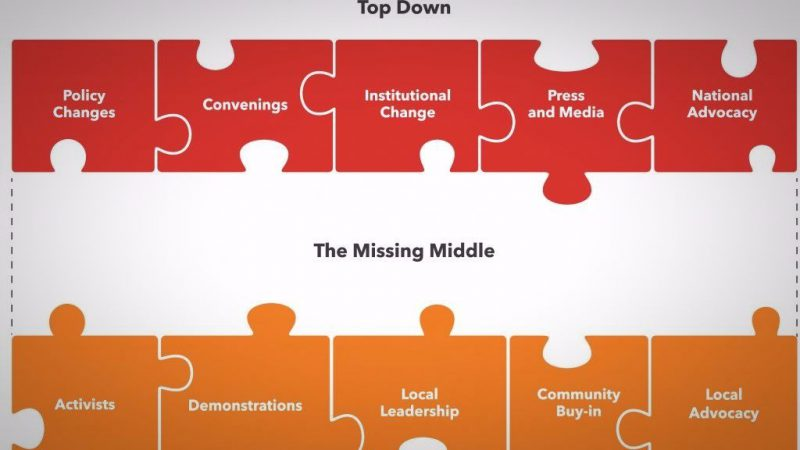 Closing the Middle Gap in Systems Development